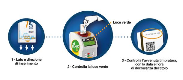 Come si convalida Romagna SmartPass