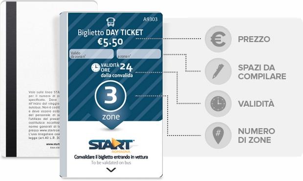 Biglietti giornalieri Day Ticket